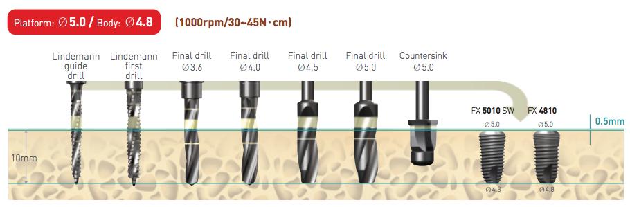 Implantium 5.0 - same for all diameters